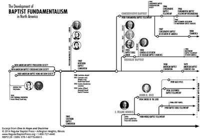 Baptist Fundamentalism Chart