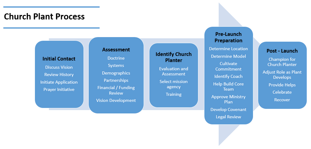 ChurchPlanting_Process